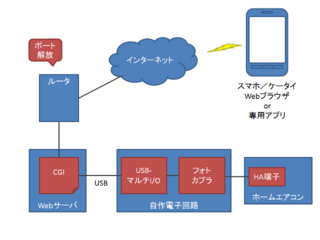 airconcon_block_diagram.png